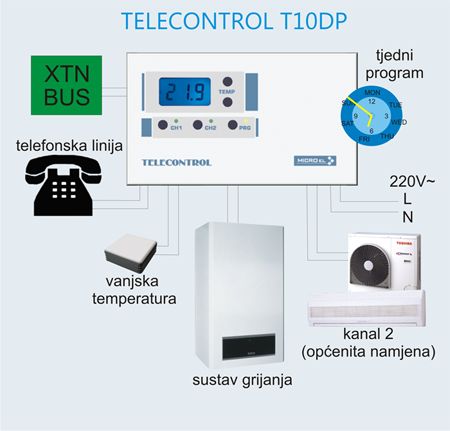 nN1.035- telecontrol model T10DP